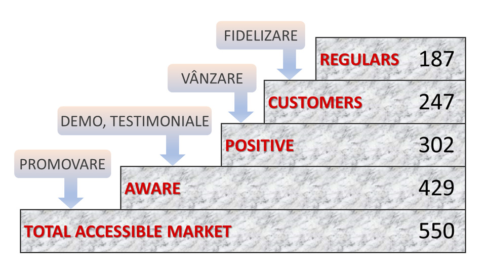 Market-Staircase Marketing: Pe ce dai banii?